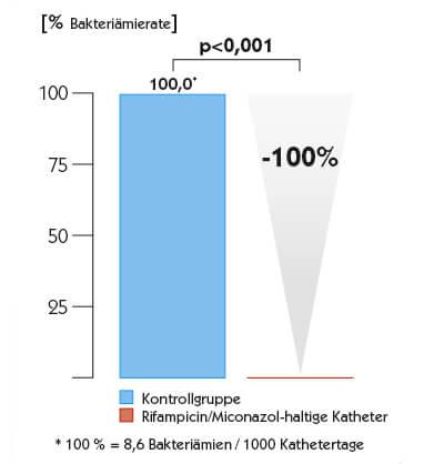 Bakteriämierate 32