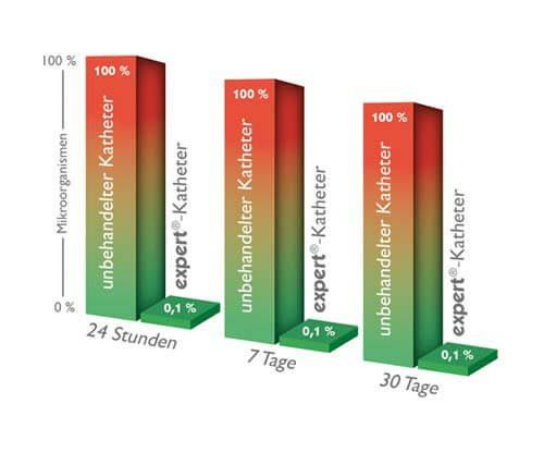 In vitro wirksamkeit expert katheter 1