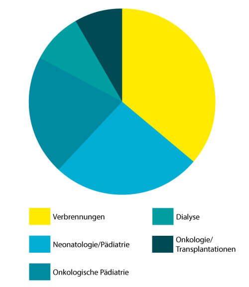 Katheter-assoziierte-Sepsis-Katheterinfektionen