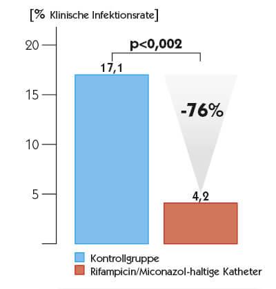 Klinische Infektionsrate 28
