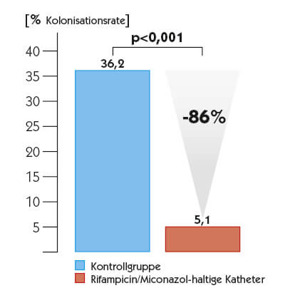 Kolonisationsrate 28